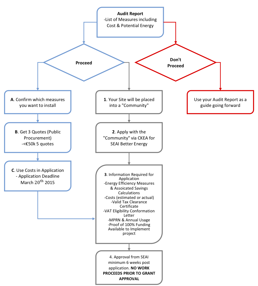 Tax audit process flowchart create a flowchart tax audit procedures bec process 2018 flowchart 2 david version nvjuhfo Choice Image