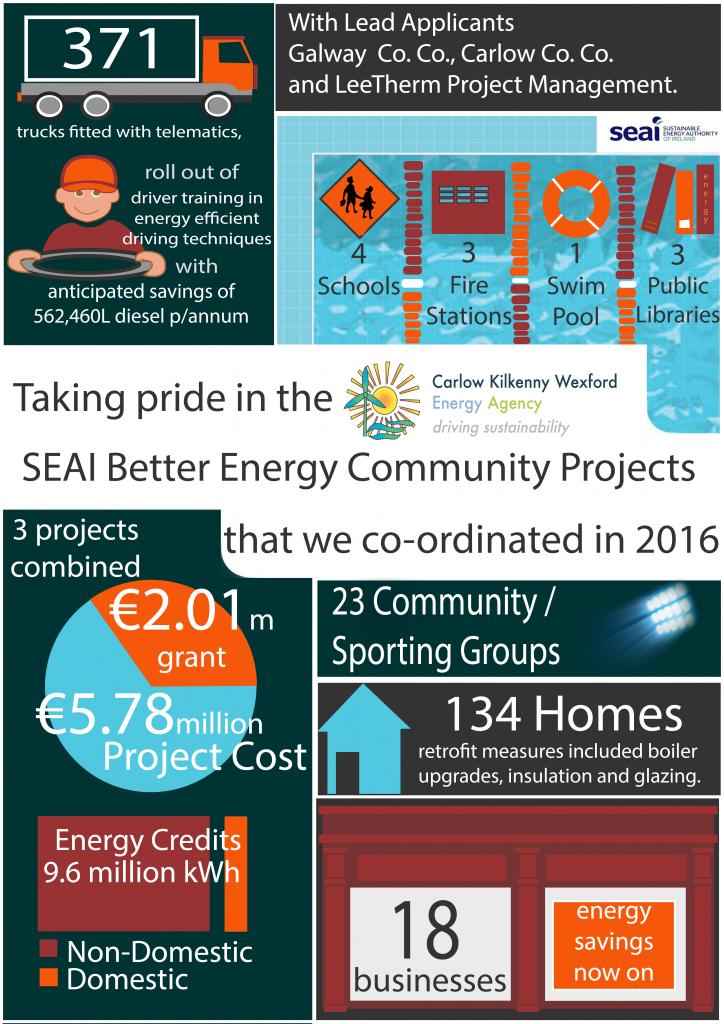 Better Energy Communities 2016 achievements