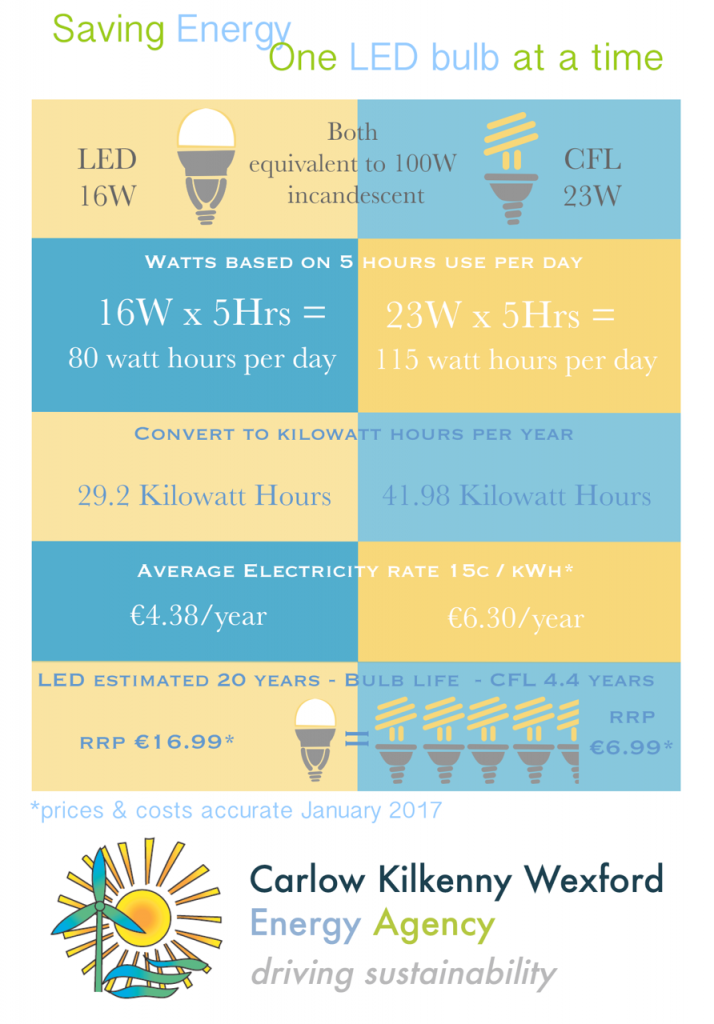 LED bulb energy tip