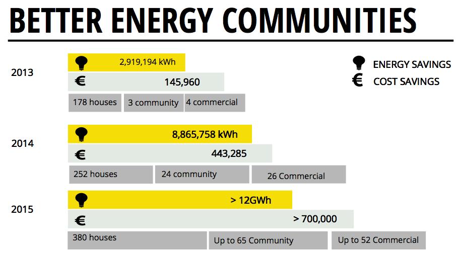 BEC 2013-2014-2015 Chart