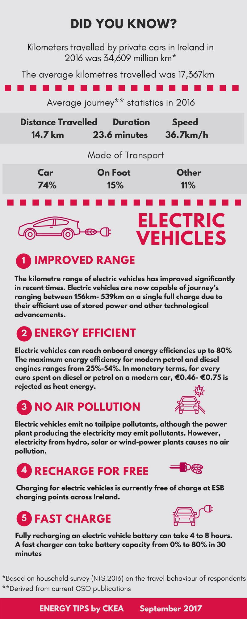CKEA Energy Tip - September 2017