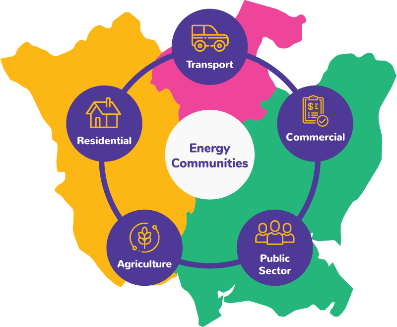 Energy Communities